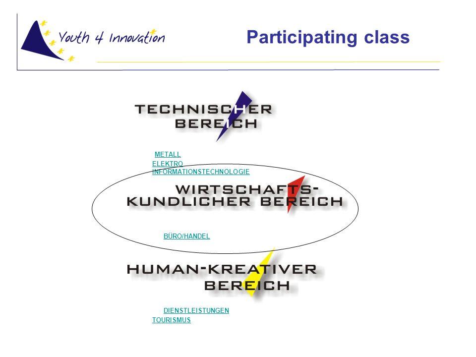 Participating class P METALL - ELEKTRO - INFORMATIONSTECHNOLOGIE - HOLZ/BAU P - BÜRO/HANDEL P - DIENSTLEISTUNGEN - TOURISMUS METALLELEKTROINFORMATIONSTECHNOLOGIEHOLZ/BAU BÜRO/HANDEL DIENSTLEISTUNGENTOURISMUS