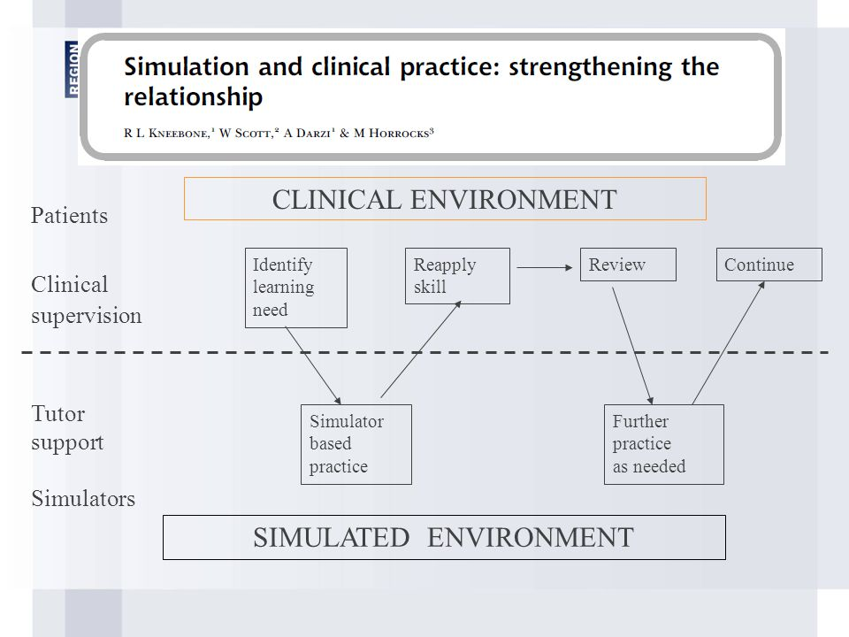 Capital Region of Denmark CLINICAL ENVIRONMENT SIMULATED ENVIRONMENT Identify learning need Simulator based practice Reapply skill Review Further practice as needed Patients Clinical supervision Tutor support Simulators Continue