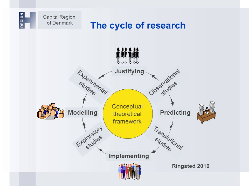 Capital Region of Denmark The cycle of research Experimental studies Observational studies Justifying Implementing Translational studies PredictingModelling Exploratory studies Conceptual theoretical framework Ringsted 2010