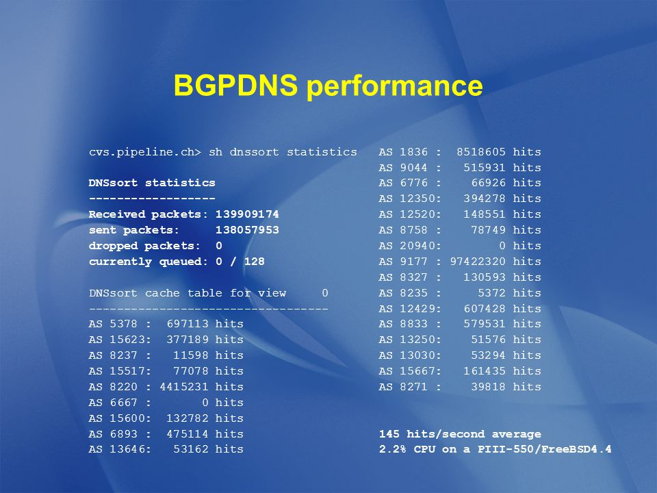 BGPDNS performance cvs.pipeline.ch> sh dnssort statistics DNSsort statistics ------------------ Received packets: 139909174 sent packets: 138057953 dropped packets: 0 currently queued: 0 / 128 DNSsort cache table for view 0 ---------------------------------- AS 5378 : 697113 hits AS 15623: 377189 hits AS 8237 : 11598 hits AS 15517: 77078 hits AS 8220 : 4415231 hits AS 6667 : 0 hits AS 15600: 132782 hits AS 6893 : 475114 hits AS 13646: 53162 hits AS 1836 : 8518605 hits AS 9044 : 515931 hits AS 6776 : 66926 hits AS 12350: 394278 hits AS 12520: 148551 hits AS 8758 : 78749 hits AS 20940: 0 hits AS 9177 : 97422320 hits AS 8327 : 130593 hits AS 8235 : 5372 hits AS 12429: 607428 hits AS 8833 : 579531 hits AS 13250: 51576 hits AS 13030: 53294 hits AS 15667: 161435 hits AS 8271 : 39818 hits 145 hits/second average 2.2% CPU on a PIII-550/FreeBSD4.4