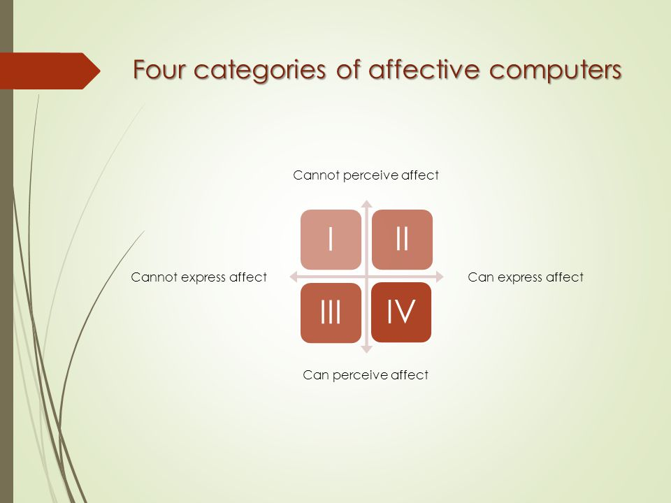 Four categories of affective computers IVIIIIII Cannot express affect Cannot perceive affect Can express affect Can perceive affect