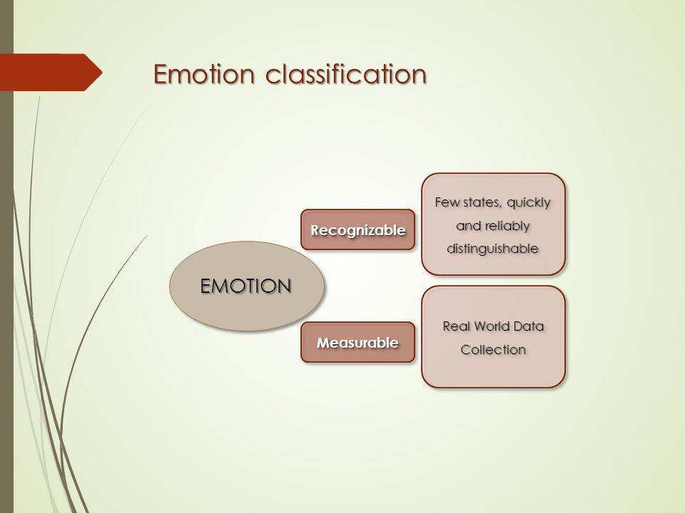 Emotion classification RecognizableRecognizable MeasurableMeasurable Few states, quickly and reliably distinguishable Real World Data Collection EMOTIONEMOTION