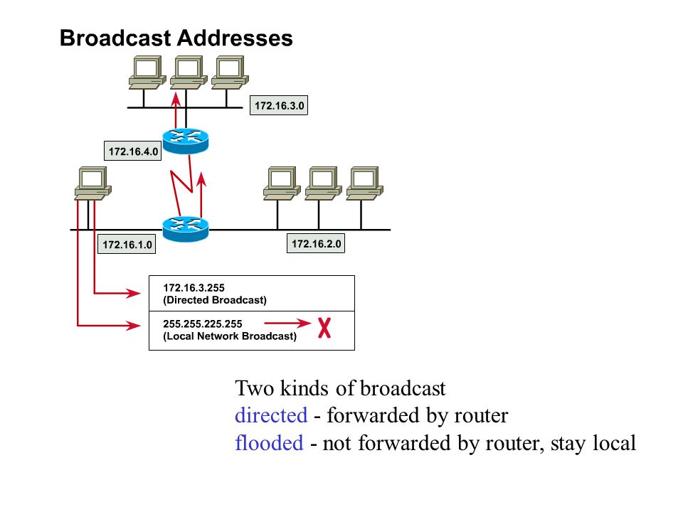 Two kinds of broadcast directed - forwarded by router flooded - not forwarded by router, stay local