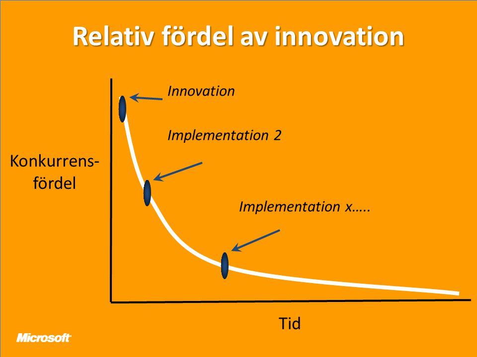 Relativ fördel av innovation Tid Konkurrens- fördel Innovation Implementation 2 Implementation x…..
