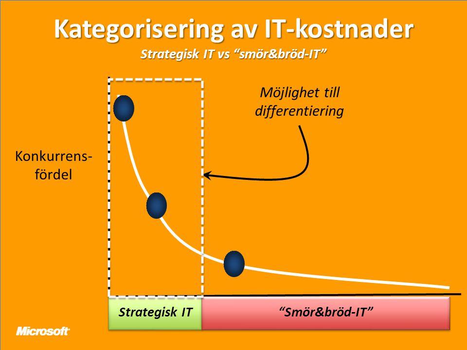 Kategorisering av IT-kostnader Strategisk IT vs smör&bröd-IT Konkurrens- fördel Strategisk IT Smör&bröd-IT Möjlighet till differentiering