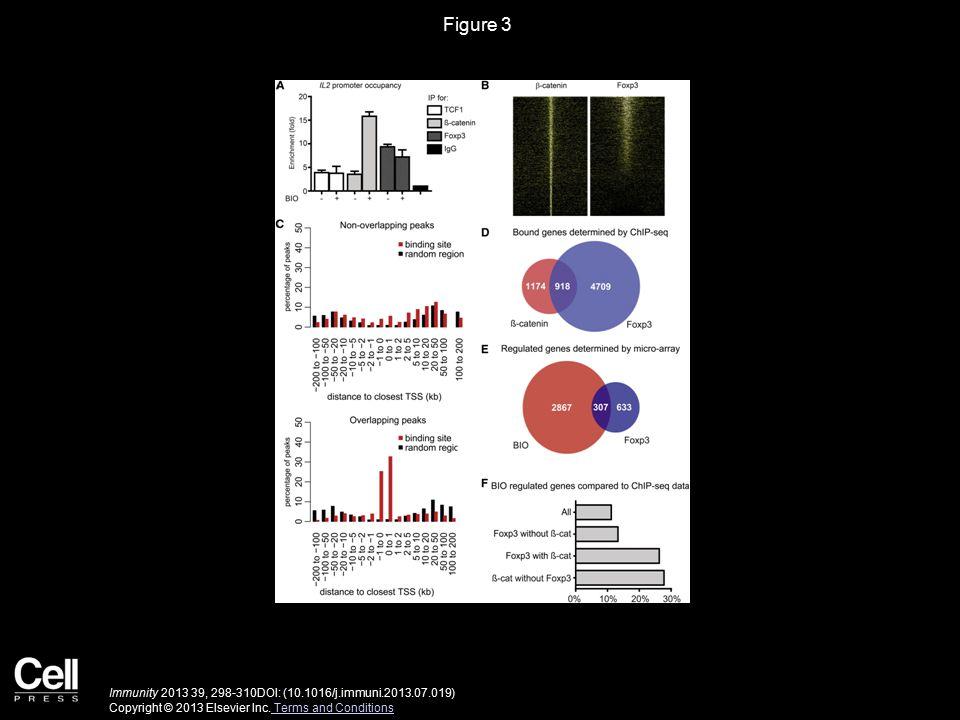 Figure 3 Immunity 2013 39, 298-310DOI: (10.1016/j.immuni.2013.07.019) Copyright © 2013 Elsevier Inc.
