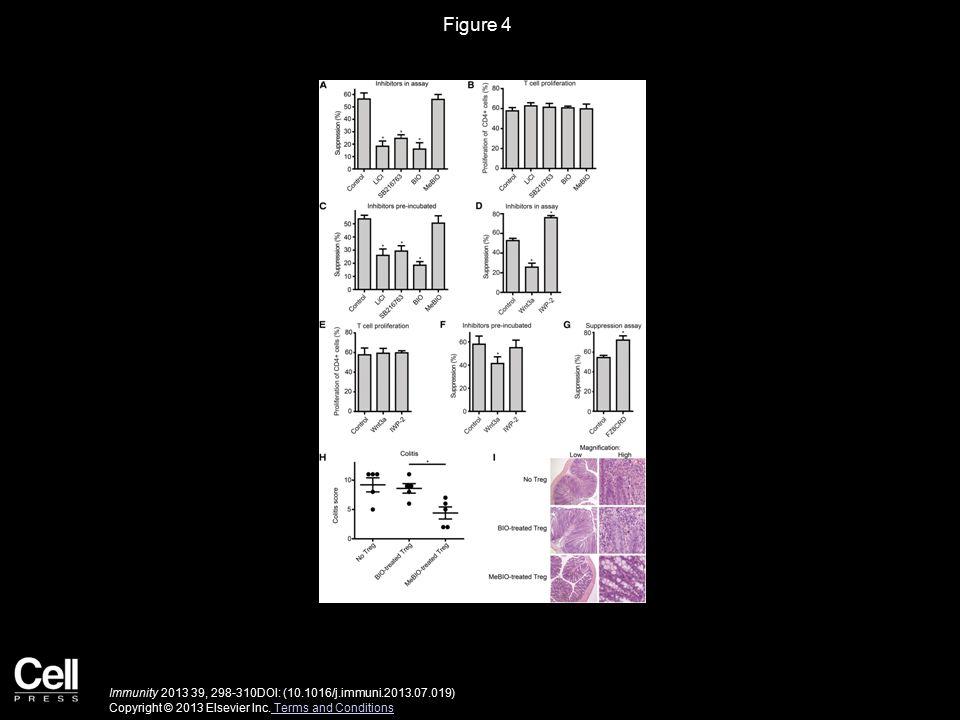 Figure 4 Immunity 2013 39, 298-310DOI: (10.1016/j.immuni.2013.07.019) Copyright © 2013 Elsevier Inc.