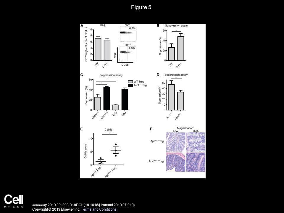 Figure 5 Immunity 2013 39, 298-310DOI: (10.1016/j.immuni.2013.07.019) Copyright © 2013 Elsevier Inc.