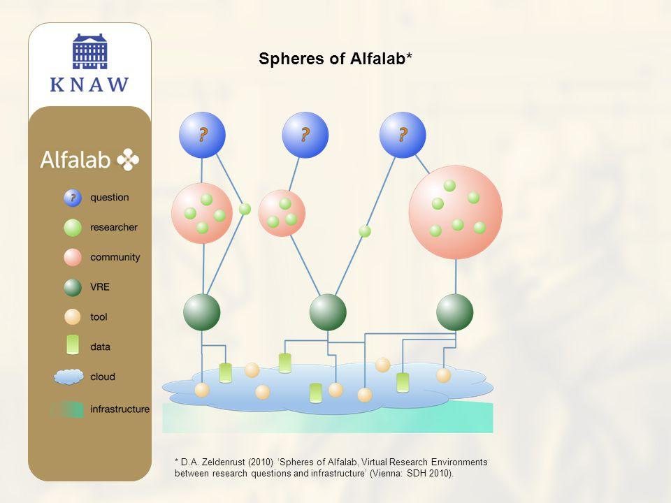 Spheres of Alfalab* * D.A.