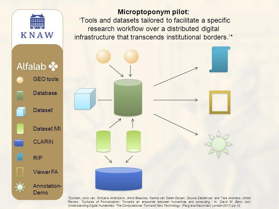 Microptoponym pilot: 'Tools and datasets tailored to facilitate a specific research workflow over a distributed digital infrastructure that transcends institutional borders.'* CLARIN Datase t MI Datase t Database GEO tools RIP Viewer FA Annotation- Demo *Zundert, Joris van, Smiljana Antonijevic, Anne Beaulieu, Karina van Dalen-Oskam, Douwe Zeldenrust, and Tara Andrews.