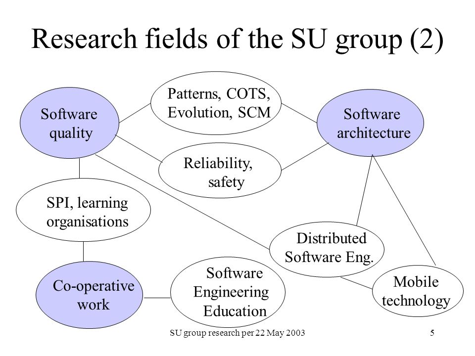 SU group research per 22 May 20035 Research fields of the SU group (2) Software quality Software architecture Co-operative work Patterns, COTS, Evolution, SCM Mobile technology Distributed Software Eng.