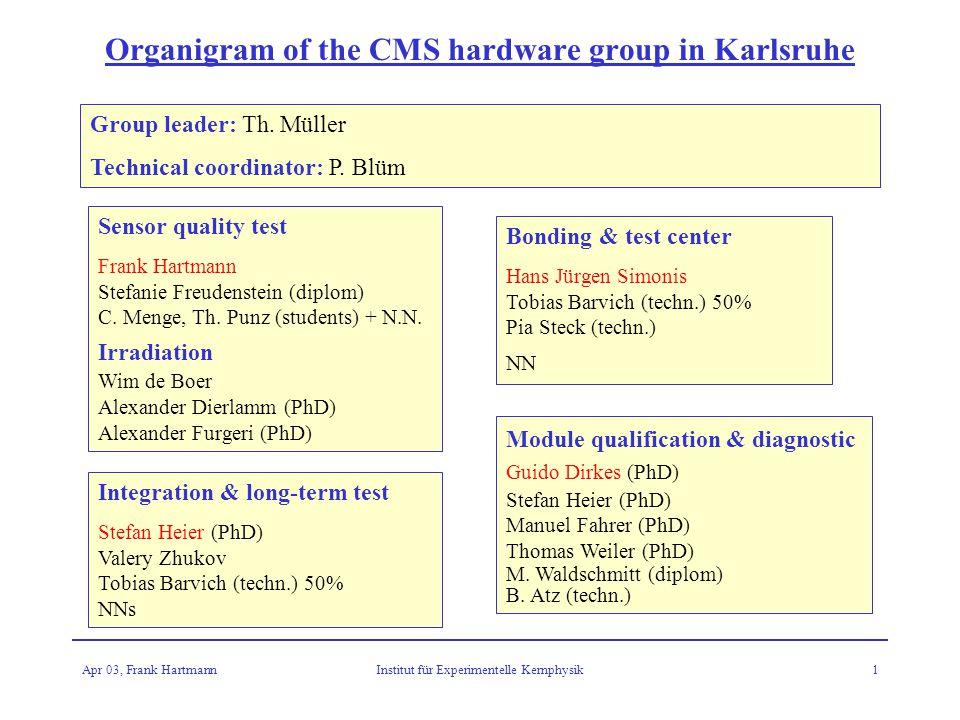 Apr 03, Frank HartmannInstitut für Experimentelle Kernphysik1 Organigram of the CMS hardware group in Karlsruhe Sensor quality test Frank Hartmann Stefanie Freudenstein (diplom) C.