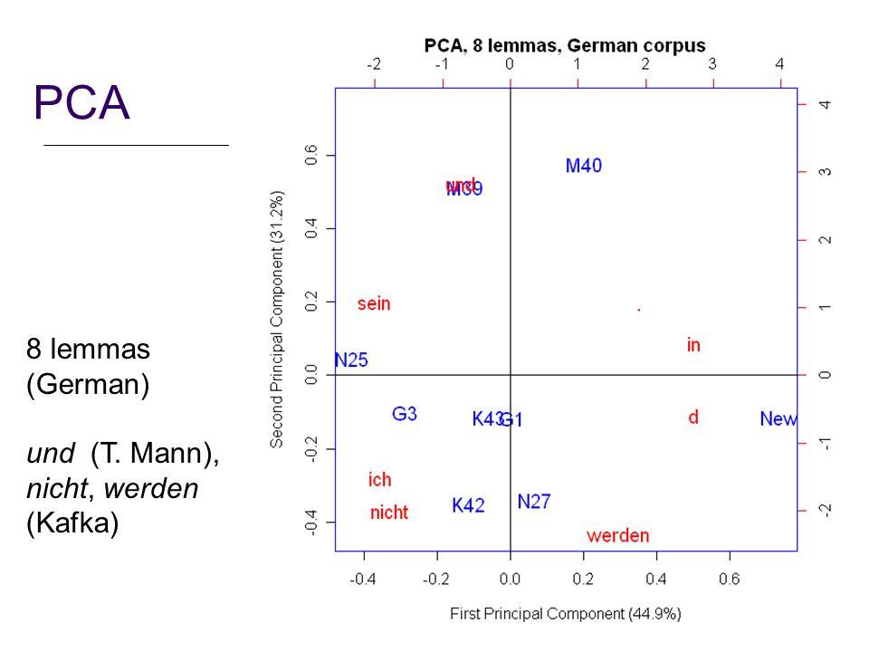 19 PCA 8 lemmas (German) und (T. Mann), nicht, werden (Kafka)