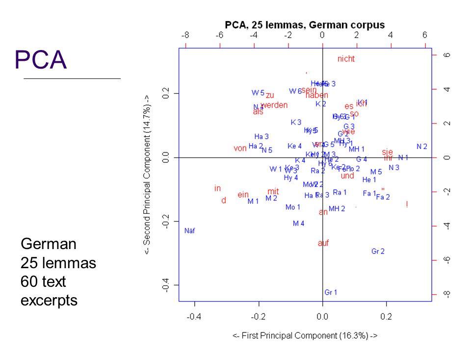 22 PCA German 25 lemmas 60 text excerpts