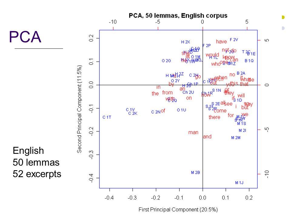 23 PCA English 50 lemmas 52 excerpts