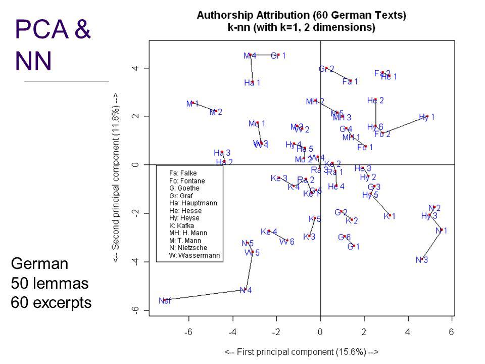 27 PCA & NN German 50 lemmas 60 excerpts