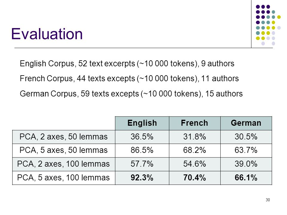 30 Evaluation English Corpus, 52 text excerpts (~10 000 tokens), 9 authors French Corpus, 44 texts excepts (~10 000 tokens), 11 authors German Corpus, 59 texts excepts (~10 000 tokens), 15 authors EnglishFrenchGerman PCA, 2 axes, 50 lemmas36.5%31.8%30.5% PCA, 5 axes, 50 lemmas86.5%68.2%63.7% PCA, 2 axes, 100 lemmas57.7%54.6%39.0% PCA, 5 axes, 100 lemmas92.3%70.4%66.1%