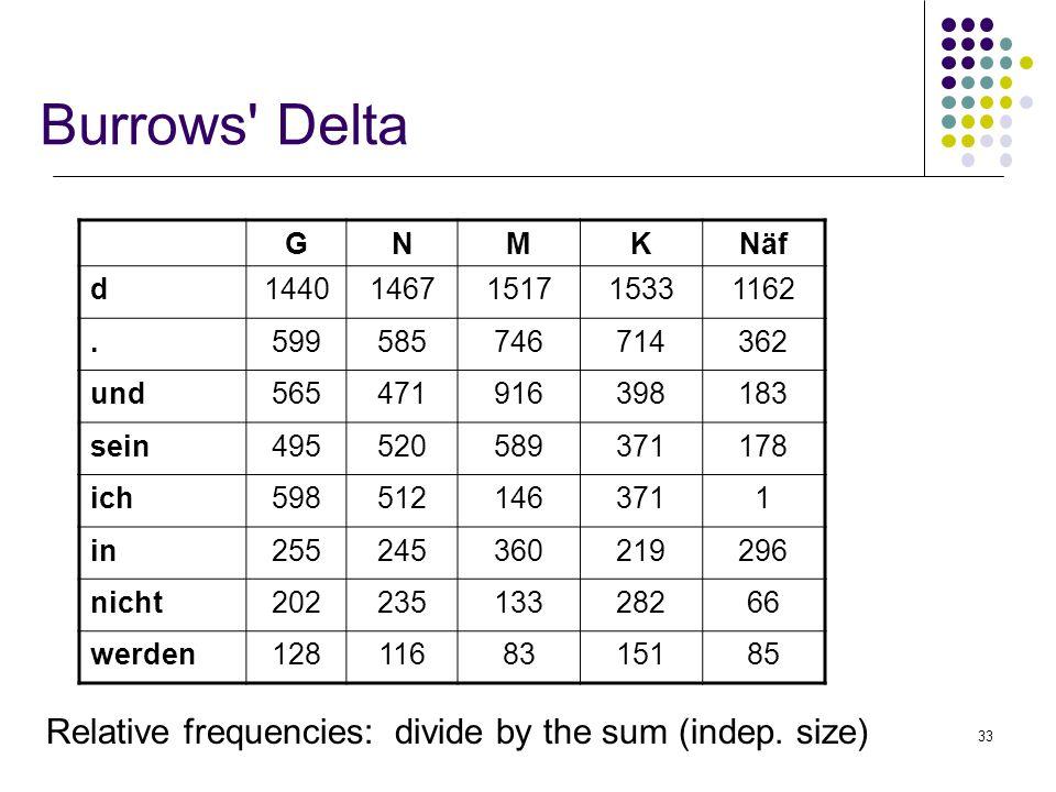 33 Burrows' Delta Relative frequencies: divide by the sum (indep. size) GNMKNäf d14401467151715331162.599585746714362 und565471916398183 sein495520589