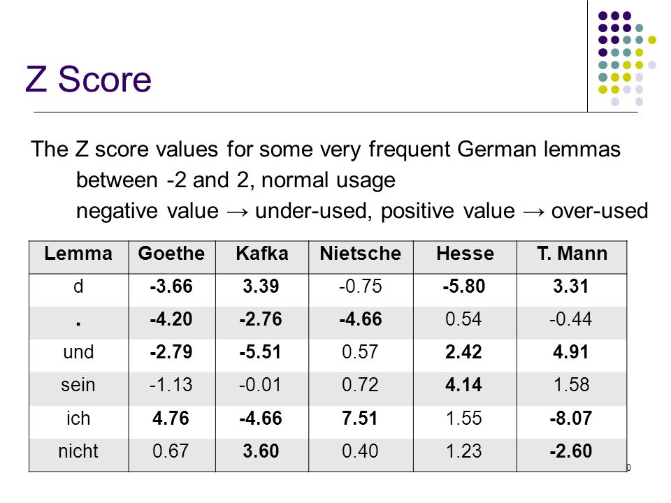 40 Z Score The Z score values for some very frequent German lemmas between -2 and 2, normal usage negative value → under-used, positive value → over-used LemmaGoetheKafkaNietscheHesseT.