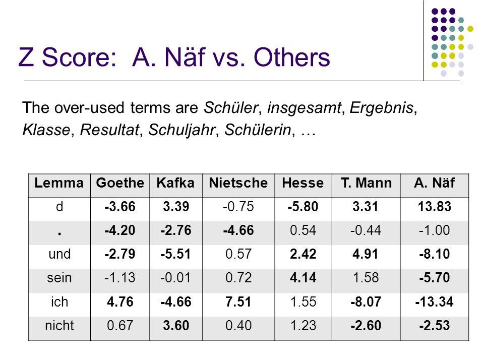 41 Z Score: A. Näf vs.