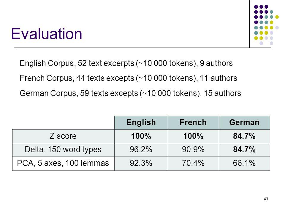43 Evaluation English Corpus, 52 text excerpts (~10 000 tokens), 9 authors French Corpus, 44 texts excepts (~10 000 tokens), 11 authors German Corpus, 59 texts excepts (~10 000 tokens), 15 authors EnglishFrenchGerman Z score100% 84.7% Delta, 150 word types96.2%90.9%84.7% PCA, 5 axes, 100 lemmas92.3%70.4%66.1%