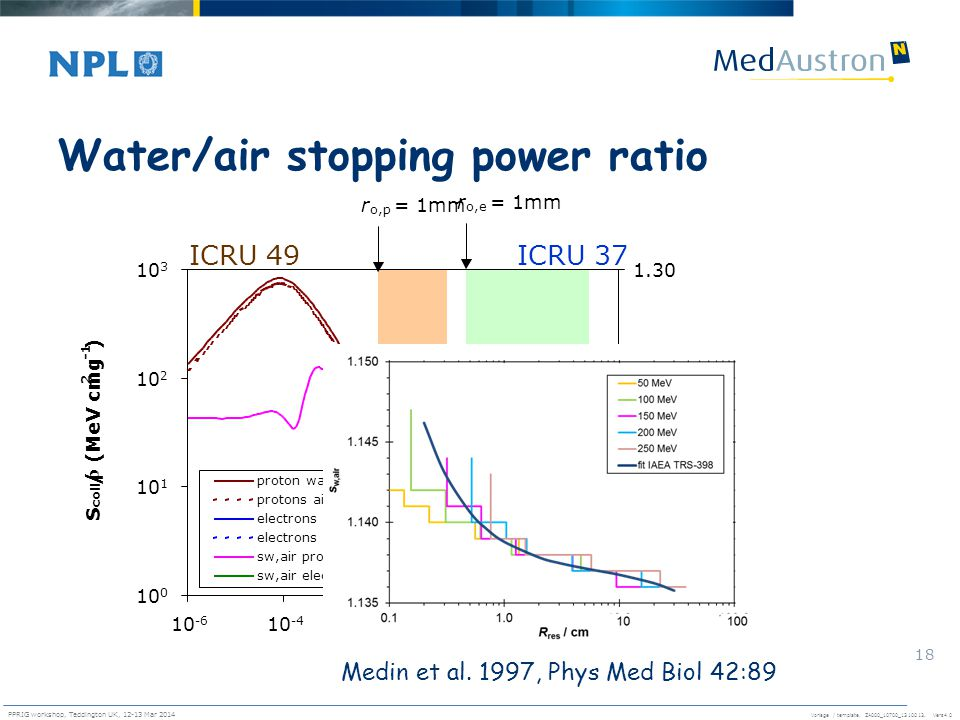 Vorlage / template. ZA000_10700_1310013, Vers4.0 PPRIG workshop, Teddington UK, 12-13 Mar 2014 18 Water/air stopping power ratio r o,p = 1mm r o,e = 1