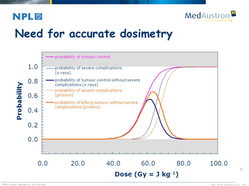 Vorlage / template. ZA000_10700_1310013, Vers4.0 PPRIG workshop, Teddington UK, 12-13 Mar 2014 4 0.0 0.2 0.4 0.6 0.8 1.0 0.020.040.060.080.0100.0 Dose