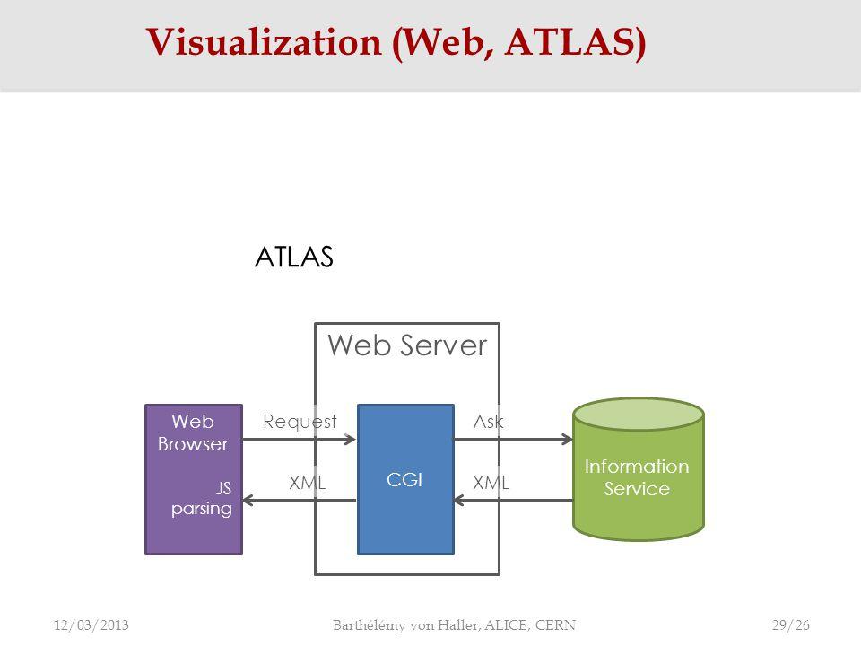 Visualization (Web, ATLAS) 12/03/2013 Barthélémy von Haller, ALICE, CERN Web Server Information Service Web Browser JS parsing CGI RequestAsk XML ATLAS 29/26
