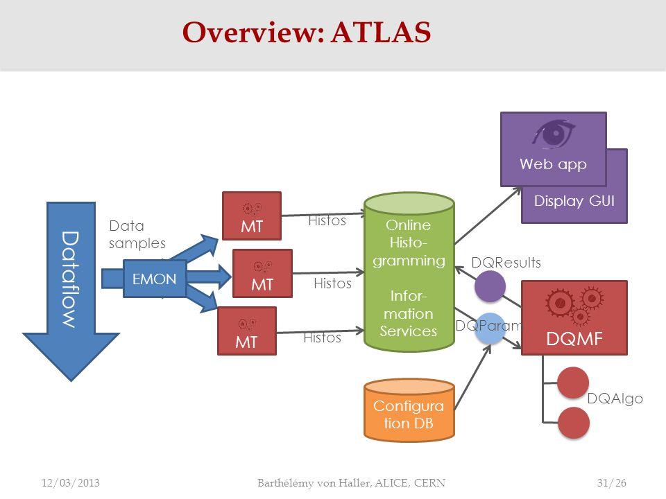 Overview: ATLAS 12/03/2013 Barthélémy von Haller, ALICE, CERN Dataflow Online Histo- gramming Infor- mation Services MT Data samples Display GUI DQMF EMON MT Histos Web app DQResults Configura tion DB DQParam DQAlgo 31/26