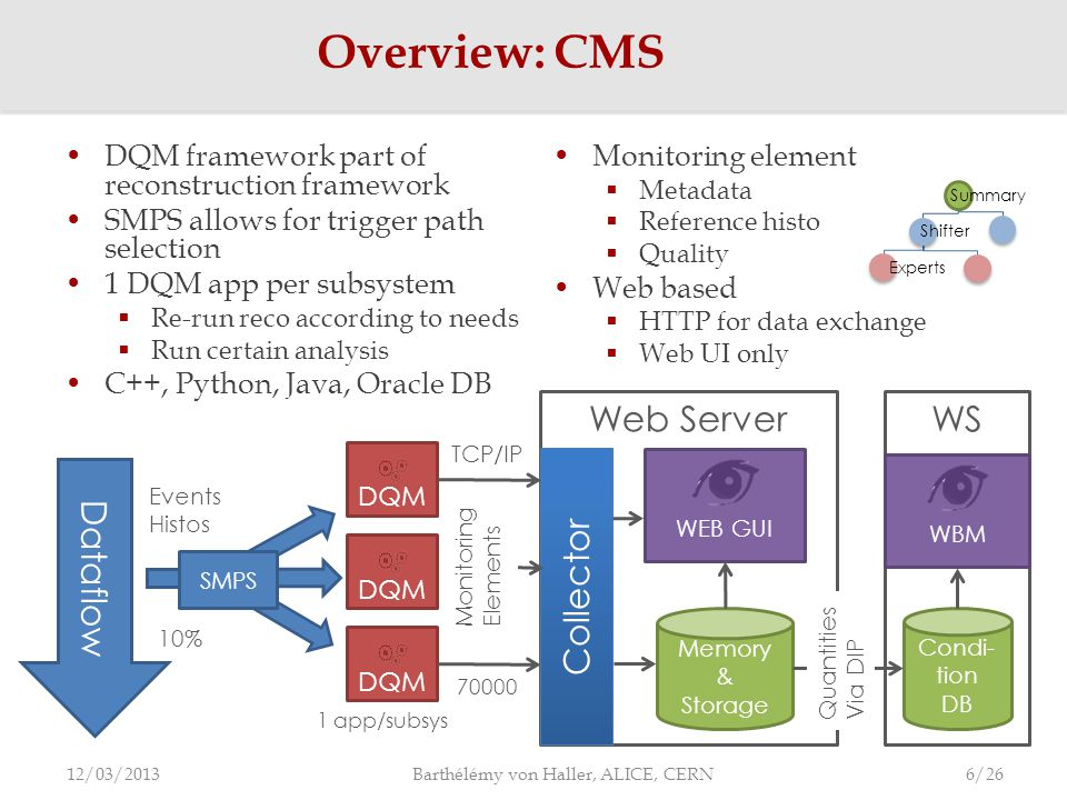 DQM framework part of reconstruction framework SMPS allows for trigger path selection 1 DQM app per subsystem  Re-run reco according to needs  Run certain analysis C++, Python, Java, Oracle DB Overview: CMS 12/03/2013 Barthélémy von Haller, ALICE, CERN Web Server Collector Memory & Storage WEB GUI Monitoring element  Metadata  Reference histo  Quality Web based  HTTP for data exchange  Web UI only WS WBM Condi- tion DB Quantities Via DIP Dataflow Events Histos SMPS Summary Shifter Experts DQM 1 app/subsys 6/26 TCP/IP Monitoring Elements 70000 10%