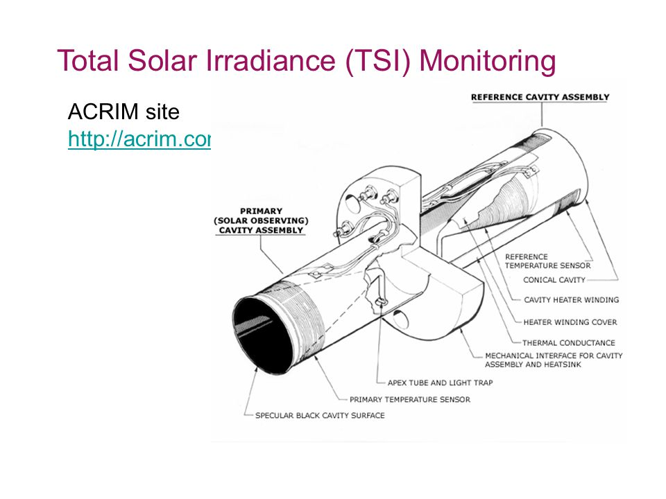 Total Solar Irradiance (TSI) Monitoring ACRIM site http://acrim.com/