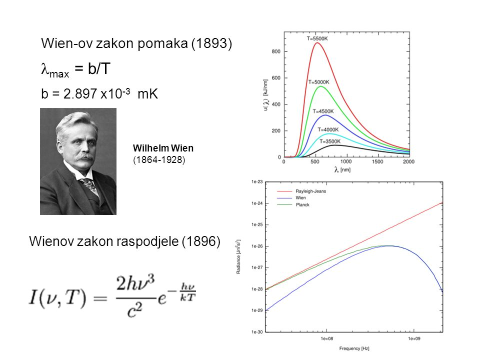 Wien-ov zakon pomaka (1893) max = b/T b = 2.897 x10 -3 mK Wienov zakon raspodjele (1896) Wilhelm Wien (1864-1928)