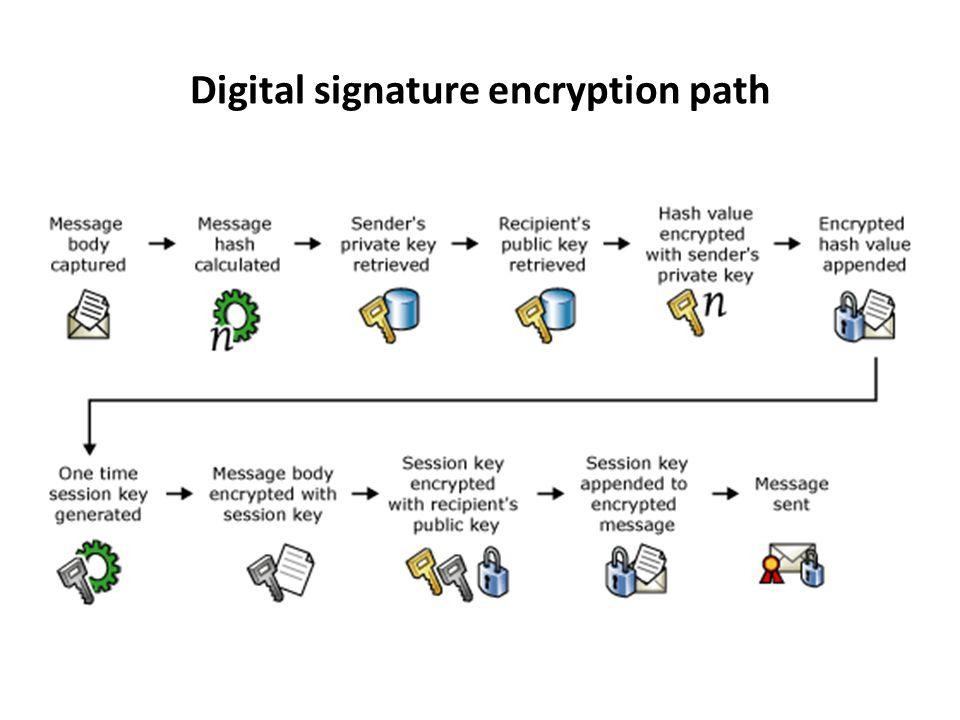 Digital signature encryption path