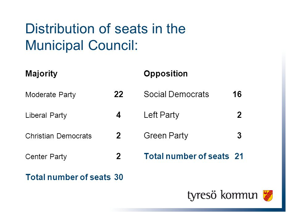 Distribution of seats in the Municipal Council: MajorityOpposition Moderate Party 22Social Democrats 16 Liberal Party 4Left Party 2 Christian Democrats 2Green Party 3 Center Party 2Total number of seats 21 Total number of seats30