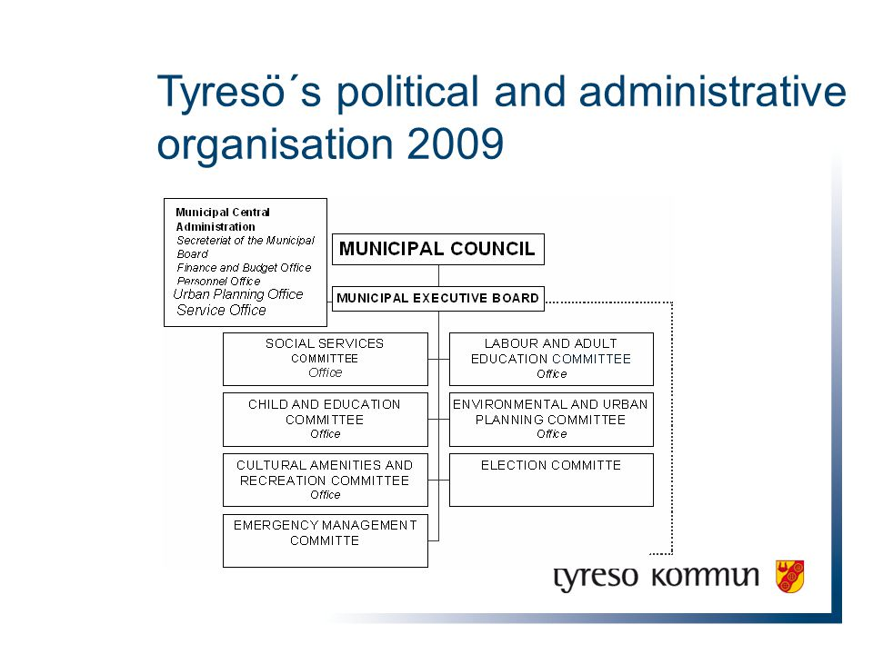 Tyresö´s political and administrative organisation 2009
