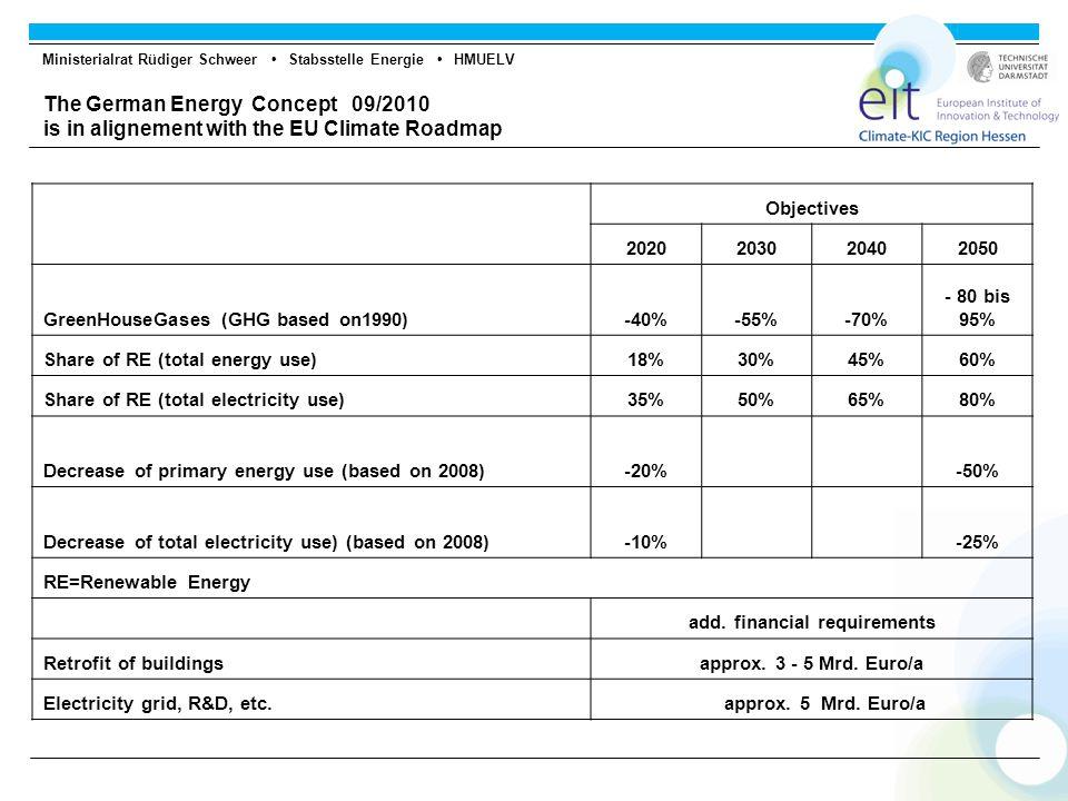 Ministerialrat Rüdiger Schweer Stabsstelle Energie HMUELV Share in 2009  10,3% of total energy use  16,1% of electrical power  8,8% of heating power  5,5% of fuel consumption Share in 2020  20% of total energy use (decrease in energy use!)  35,2% of electrical power  17,5% of heating power  9,8% of fuel consumption The German Concept for Energy - Renewable Energy and Energy Efficiency -