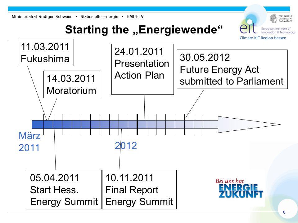 "Ministerialrat Rüdiger Schweer Stabsstelle Energie HMUELV 88 Starting the ""Energiewende 2012 März 2011 11.03.2011 Fukushima 14.03.2011 Moratorium 05.04.2011 Start Hess."
