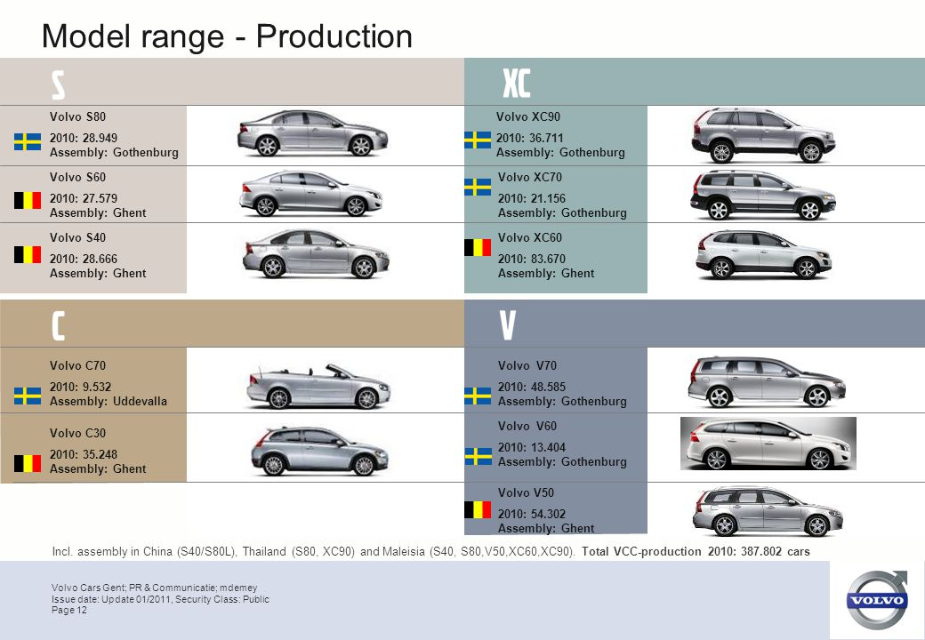 Volvo Cars Gent; PR & Communicatie; mdemey Page 12 Issue date: Update 01/2011, Security Class: Public Model range - Production Volvo S40 2010: 28.666
