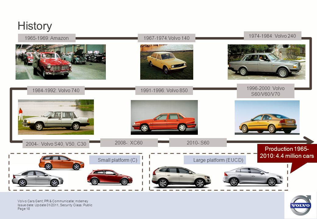 Volvo Cars Gent; PR & Communicatie; mdemey Page 18 Issue date: Update 01/2011, Security Class: Public History 1965-1969: Amazon1967-1974:Volvo 140 1974-1984: Volvo 240 1984-1992: Volvo 7401991-1996: Volvo 850 1996-2000: Volvo S60/V60/V70 2004-: Volvo S40, V50, C30 2008-: XC60 2010-:S60 Small platform (C)Large platform (EUCD) Production 1965- 2010: 4.4 million cars