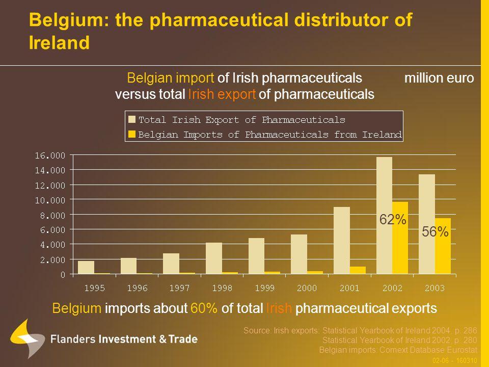 Belgium: the pharmaceutical distributor of Ireland Belgium imports about 60% of total Irish pharmaceutical exports Source: Irish exports: Statistical Yearbook of Ireland 2004, p.