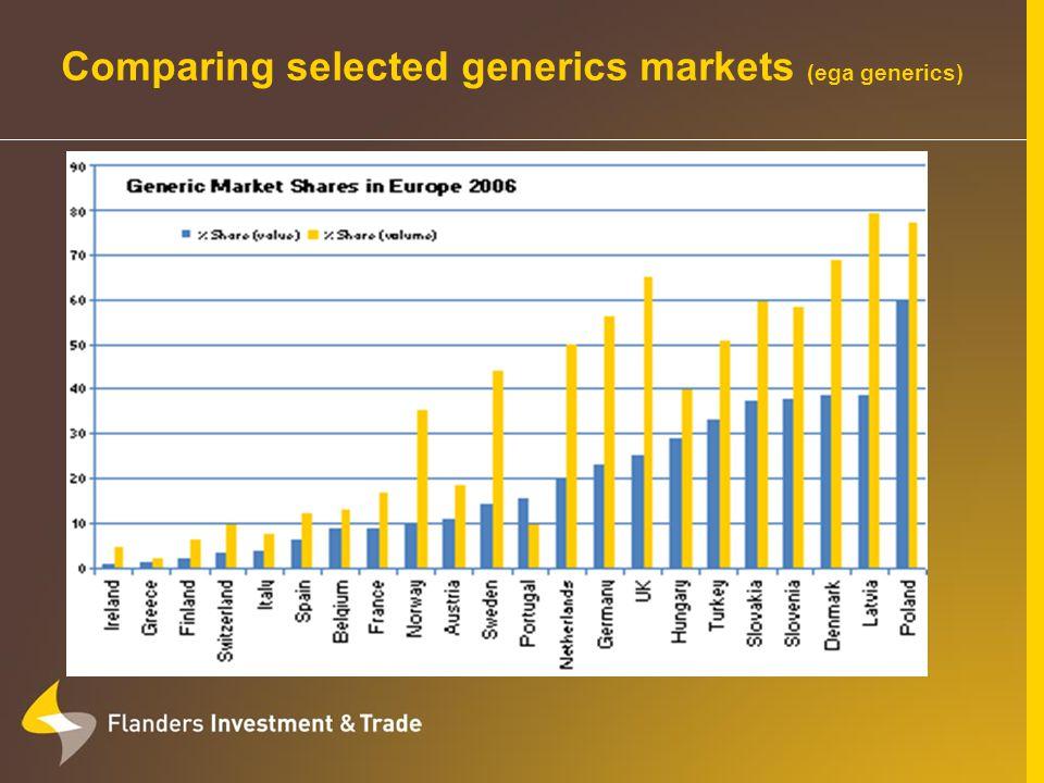 Comparing selected generics markets (ega generics)