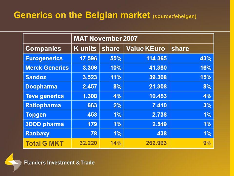Generics on the Belgian market (source:febelgen) MAT November 2007 CompaniesK unitsshareValue KEuroshare Eurogenerics17.59655%114.36543% Merck Generics3.30610%41.38016% Sandoz3.52311%39.30815% Docpharma2.4578%21.3088% Teva generics1.3084%10.4534% Ratiopharma6632%7.4103% Topgen4531%2.7381% 3DDD pharma1791%2.5491% Ranbaxy781%4381% Total G MKT 32.22014%262.9939%