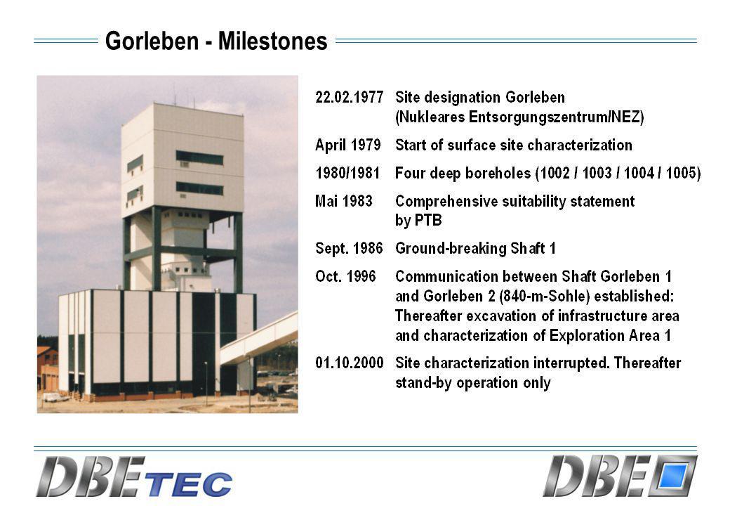 Gorleben - Milestones