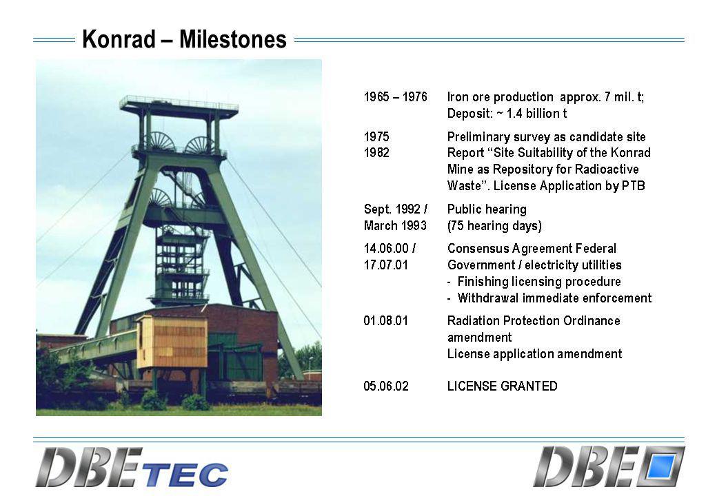 Konrad – Milestones