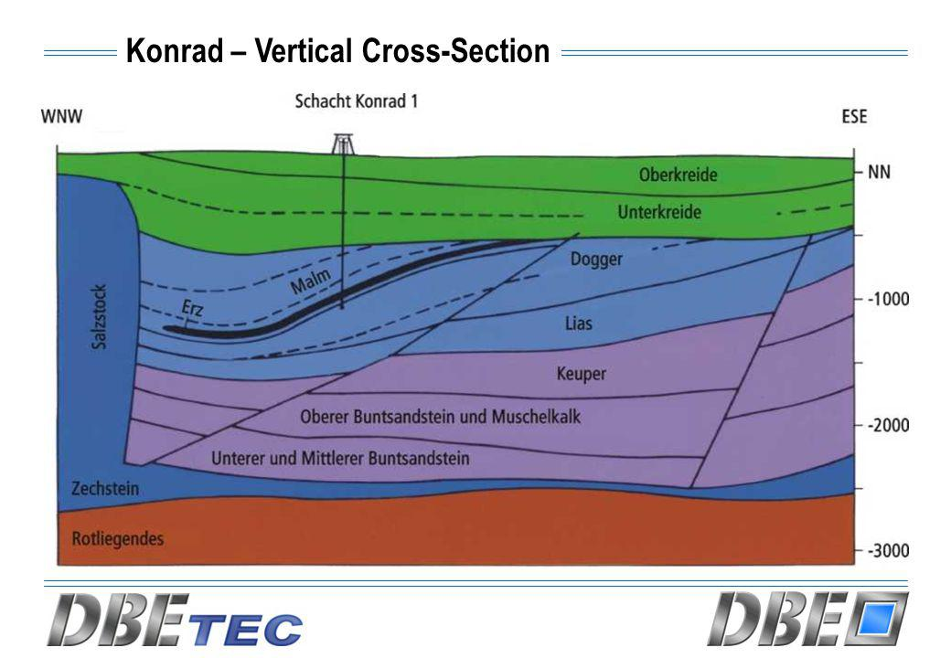 Konrad – Vertical Cross-Section