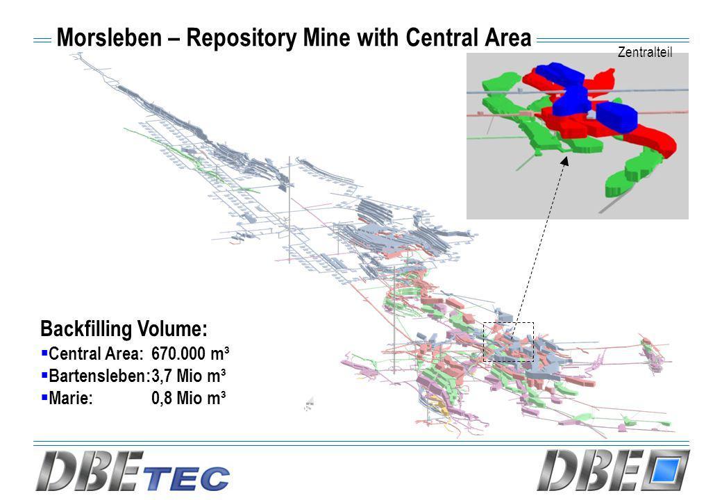 Morsleben – Repository Mine with Central Area Backfilling Volume:  Central Area:670.000 m³  Bartensleben:3,7 Mio m³  Marie:0,8 Mio m³ Zentralteil