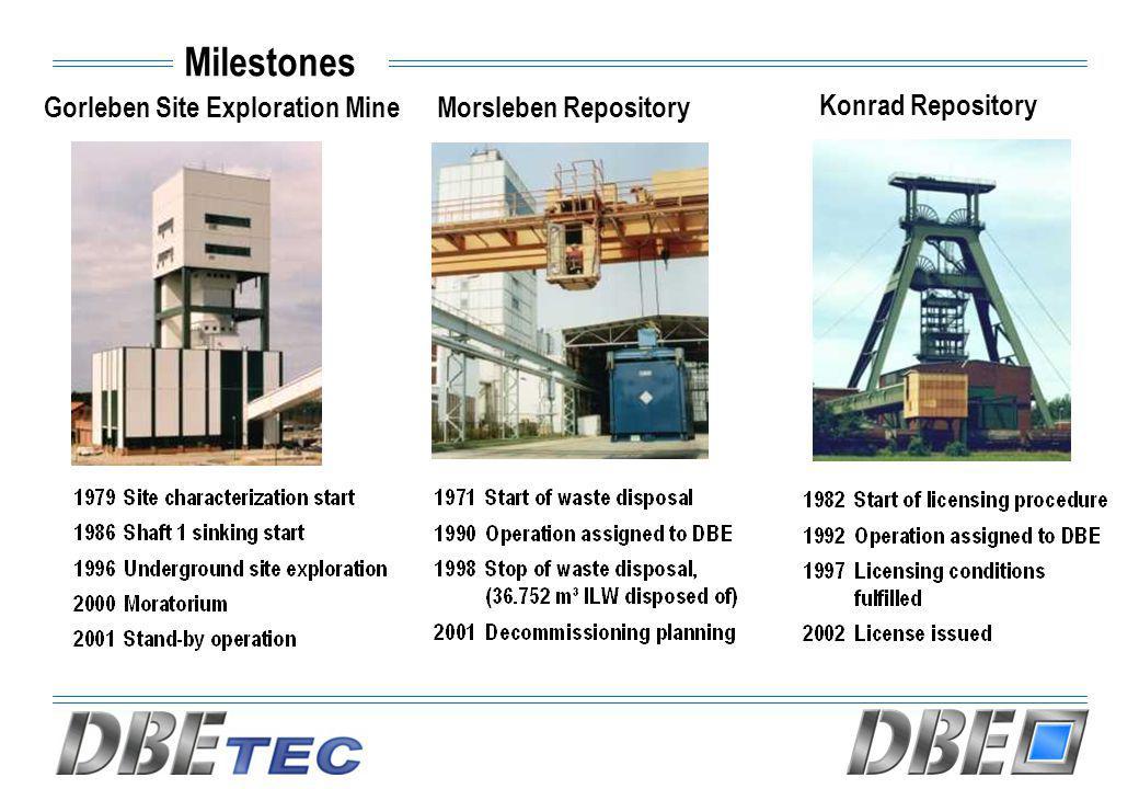 Milestones Gorleben Site Exploration MineMorsleben Repository Konrad Repository