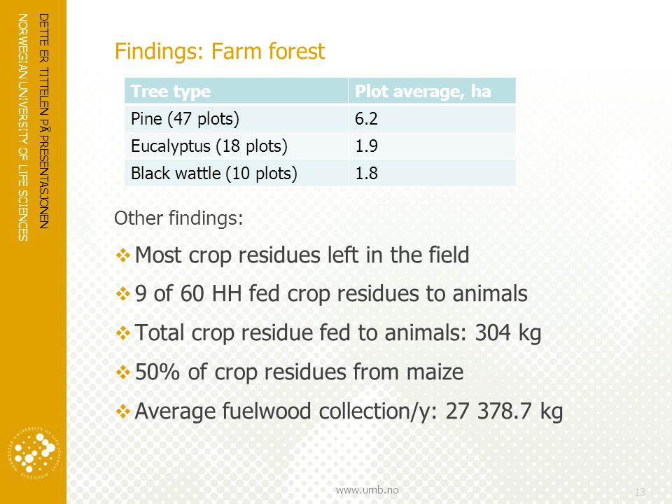 NORWEGIAN UNIVERSITY OF LIFE SCIENCES www.umb.no Findings: Farm forest Other findings:  Most crop residues left in the field  9 of 60 HH fed crop residues to animals  Total crop residue fed to animals: 304 kg  50% of crop residues from maize  Average fuelwood collection/y: 27 378.7 kg DETTE ER TITTELEN PÅ PRESENTASJONEN 13 Tree typePlot average, ha Pine (47 plots)6.2 Eucalyptus (18 plots)1.9 Black wattle (10 plots)1.8