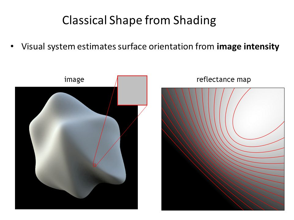 reflectance mapimage Classical Shape from Shading Visual system estimates surface orientation from image intensity