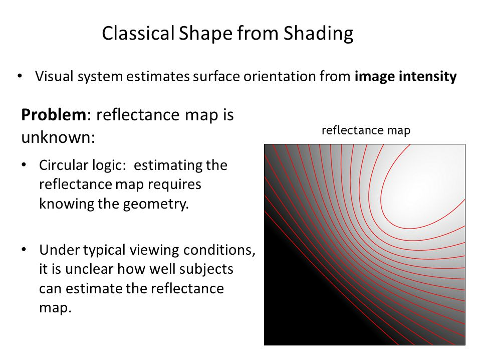 Visual system estimates surface orientation from image intensity Classical Shape from Shading reflectance map Circular logic: estimating the reflectance map requires knowing the geometry.